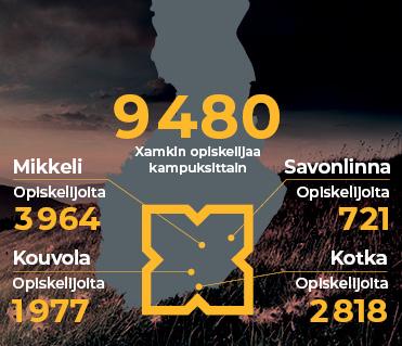 Opiskelijoiden määrä Xamkin kampuksilla