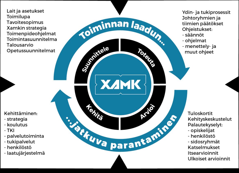 Xamkinlaatujärjestelmä_19052016