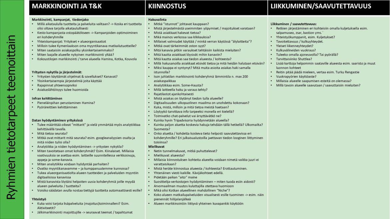 Markkinointi, T&K, Kiinnostus ja Liikkuminen / Saavutettavuus