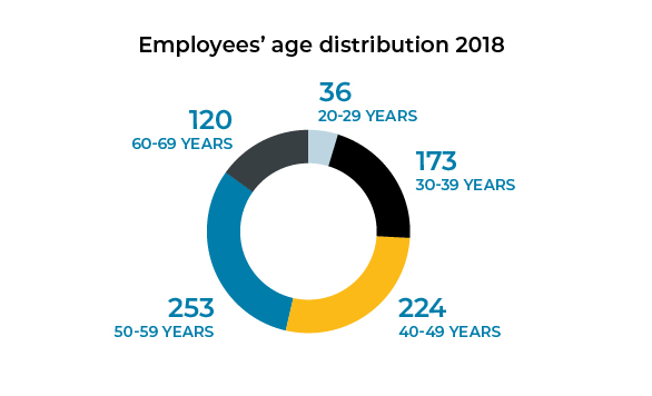 Employees age distribution