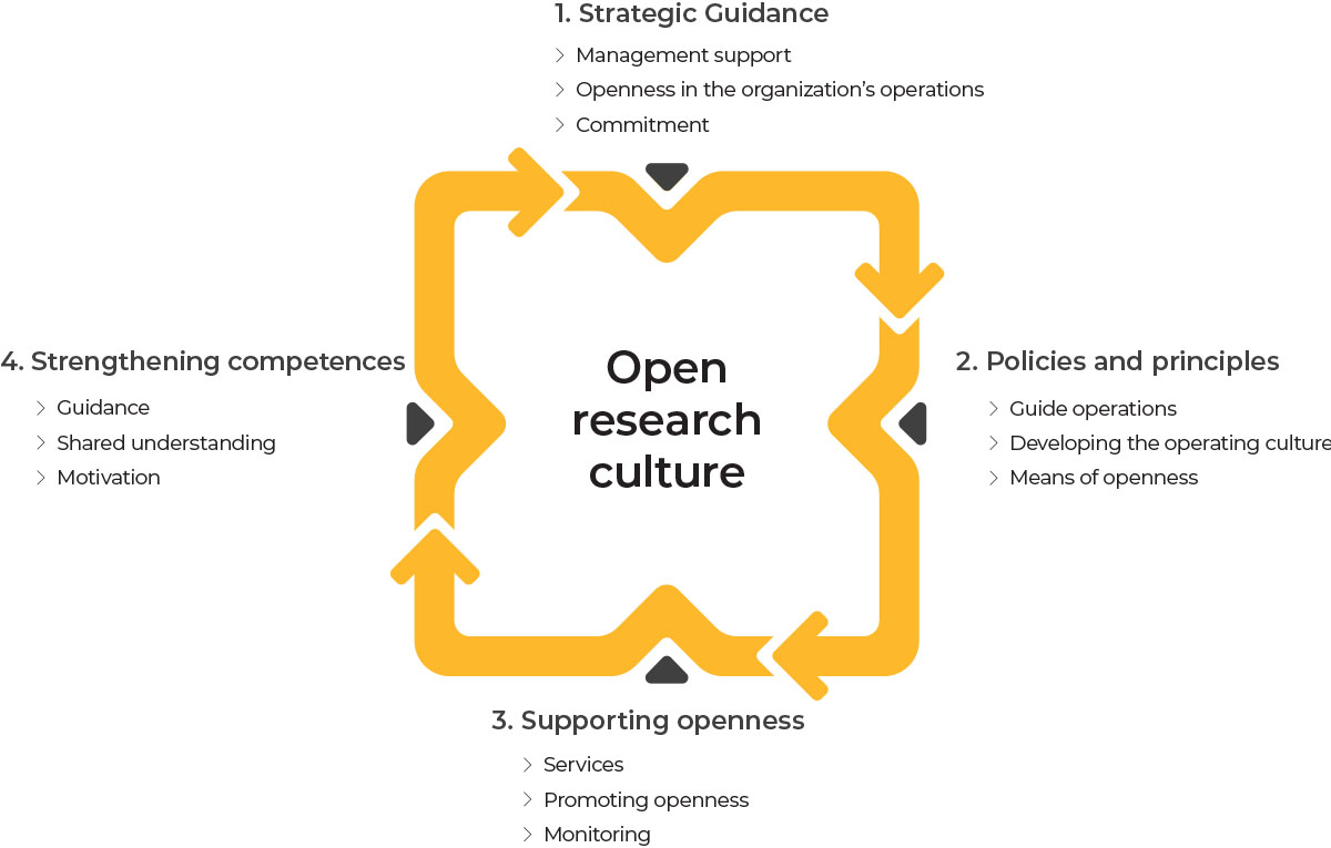 Open research culture