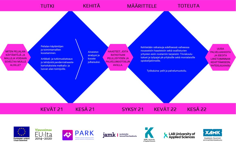 Kuvassa esitetään kaavion ja aikajanan avulla hankkeen prosessi sekä siihen liittyviä toimintoja. Prosessin vaiheet ovat tutki, kehitä, määrittele ja toteuta. Tutki ja kehitä -vaiheissa selvitetään yritysten pandemiahaasteita ja kootaan ne yhteen julkaisuksi. Määrittele ja toteuta -vaiheissa haasteita ratkotaan ja synnytetään uusia palveluideoita.