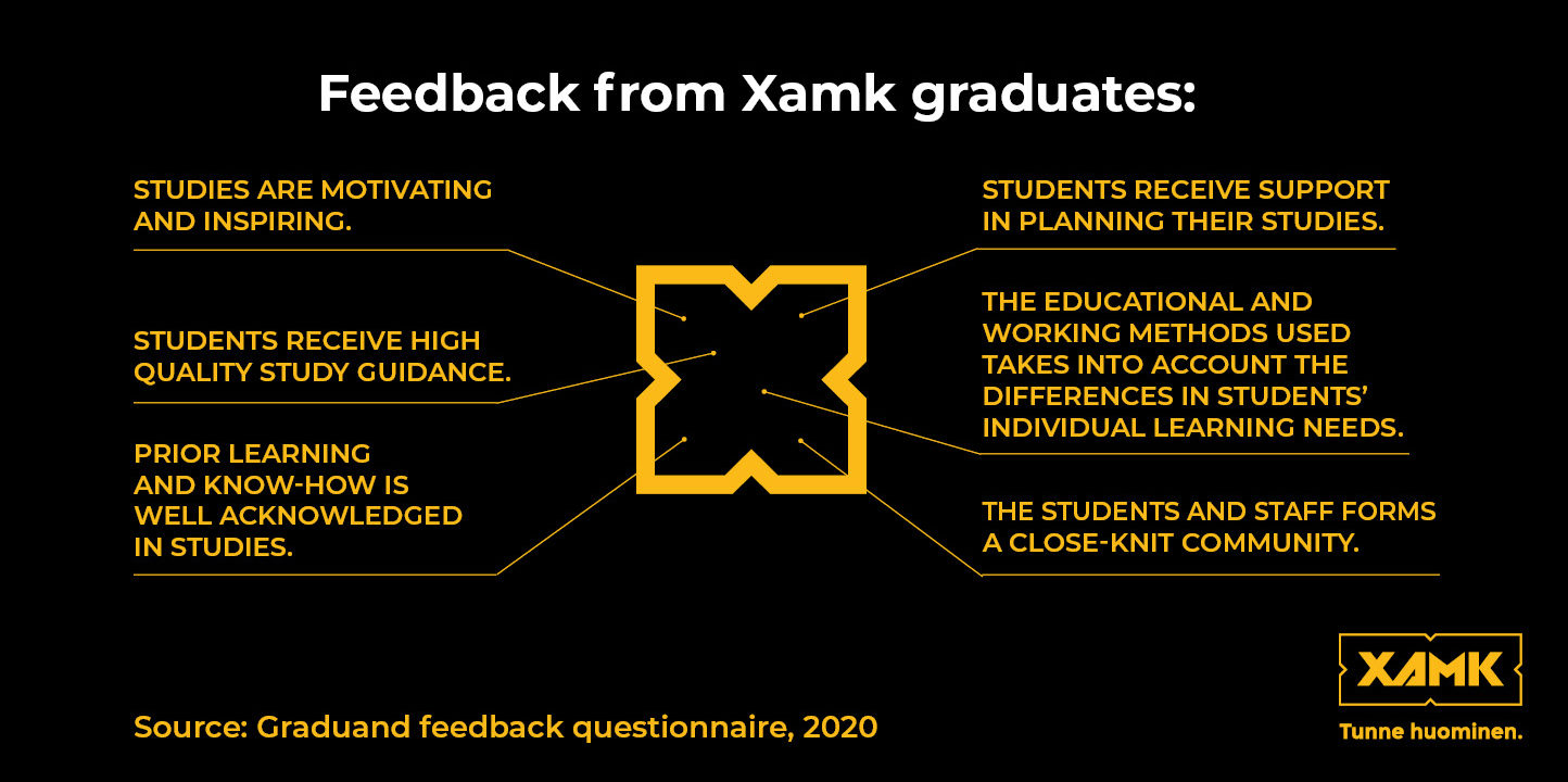 Feedback from Xamk graduates tells that Xamk is valued by our students.