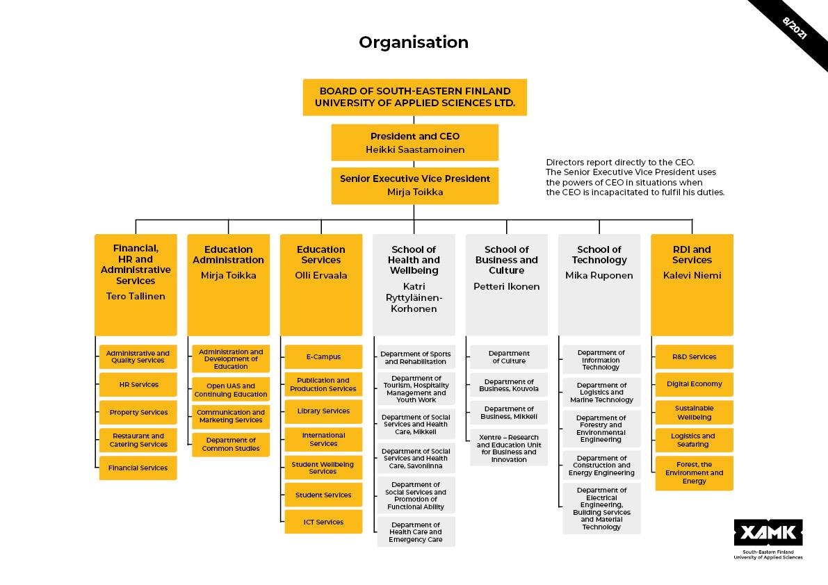 Xamk organisation